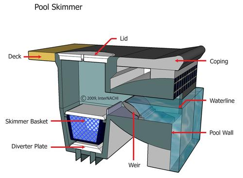 Residential Inspection Llc Pool And Spa Inspection